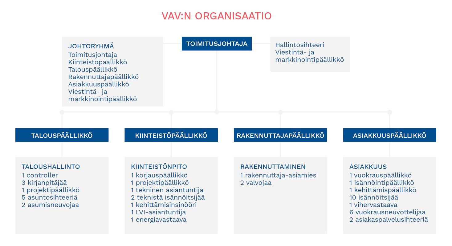 VAV:n henkilöstön organisaatio.